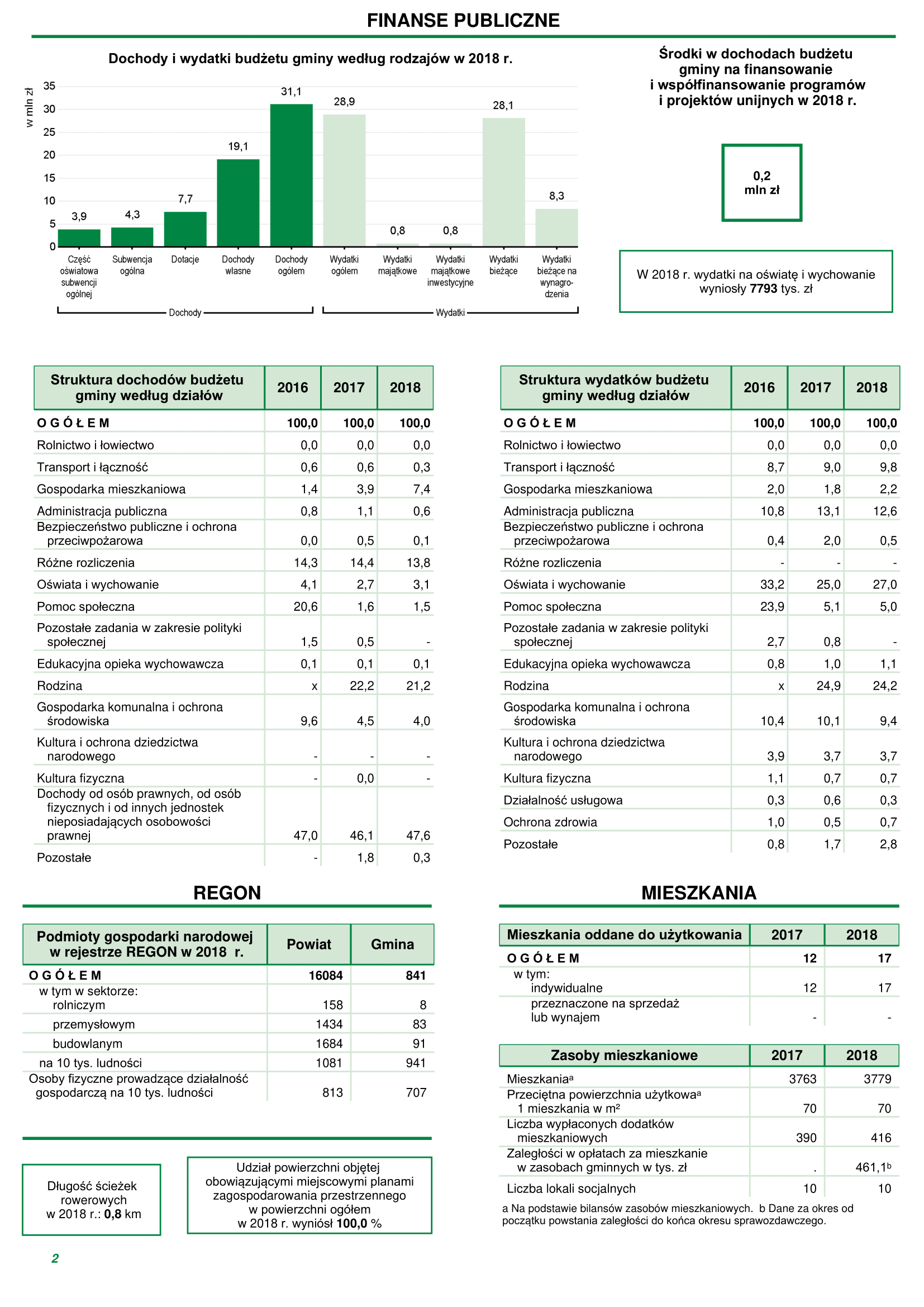 Podstawowe dane statystyczne